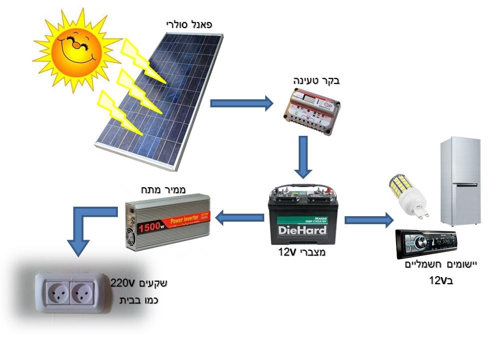 תרשים מערכת חשמל סולרית